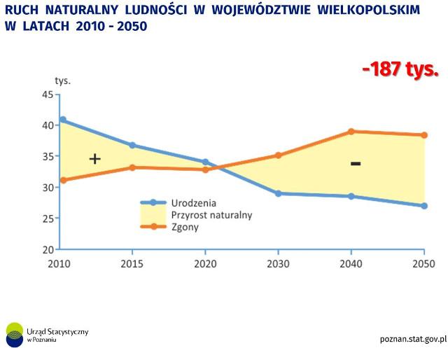 Demografia Wielkopolski